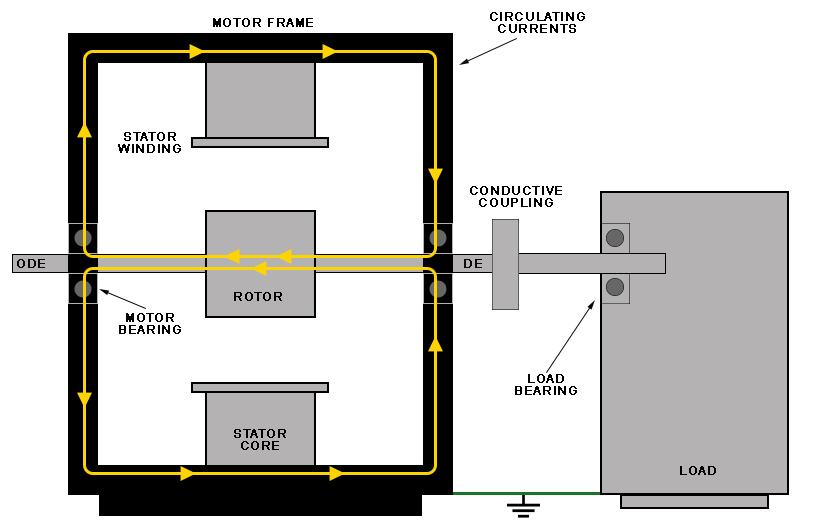Understanding Circulating Currents blog post - circulating currents within a motor frame