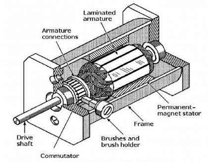 Fractional Horsepower Brush Design