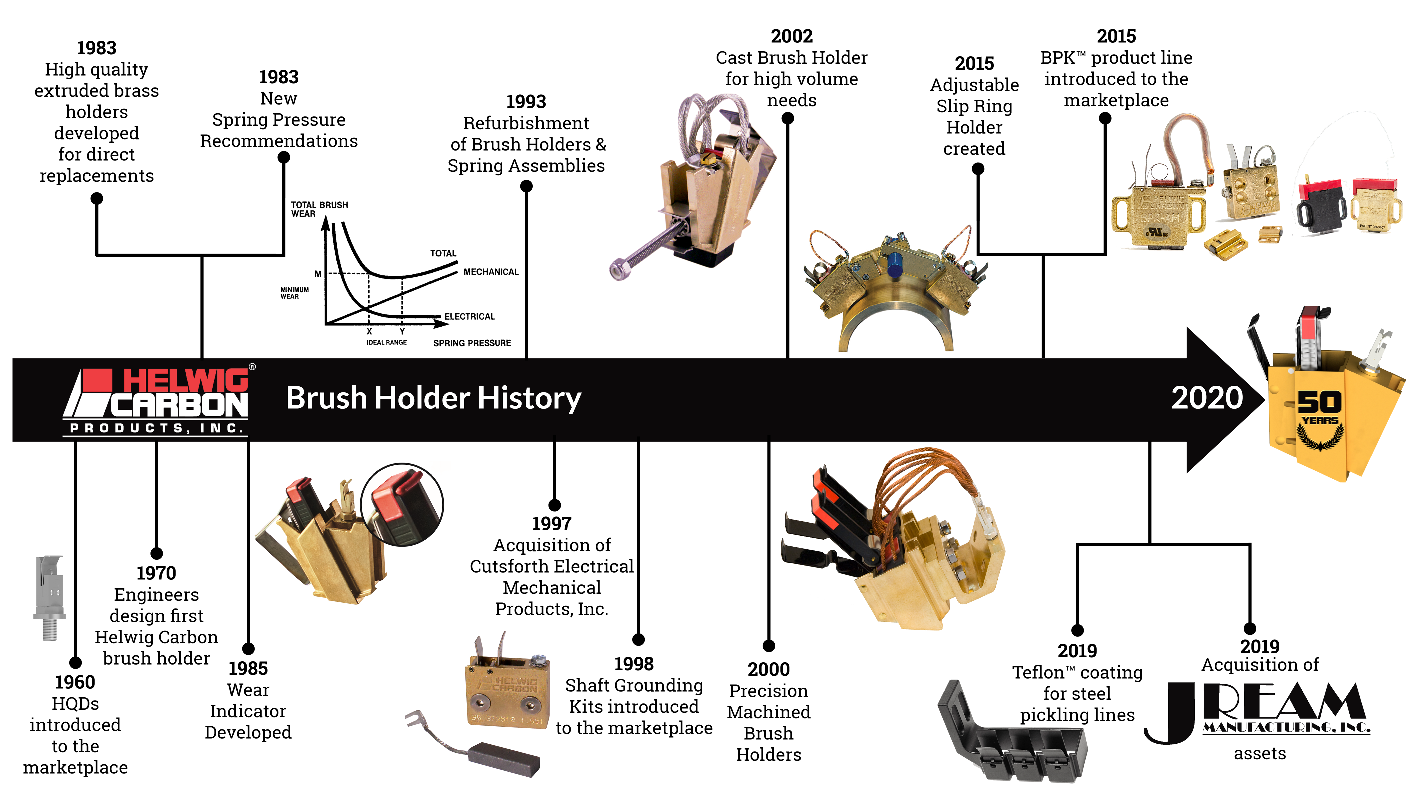timeline of brush holder innovations, used in Celebrate with us! 50 Years of Brush Holder Innovation blog post