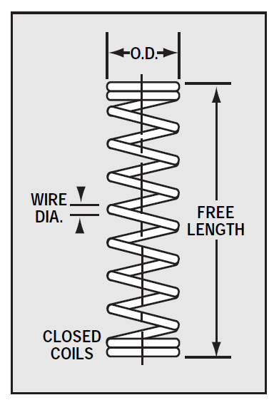 Coil spring infographic