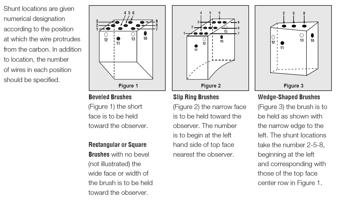 shunt locations on carbon brushes infographic with our graphite carbon brush
