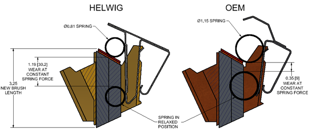 Helwig Carbon constant force spring differences to OEM